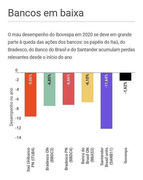 Desempenho das ações do Itaú Unibanco, Bradesco, Banco do Brasil e Santander Brasil em 2020