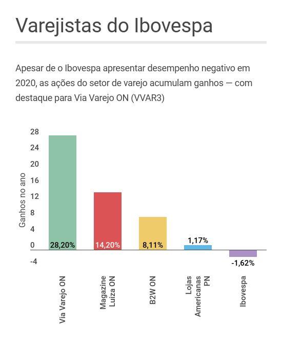 Desempenho das ações da Via Varejo, Magazine Luiza, B2W e Lojas Americanas em 2020