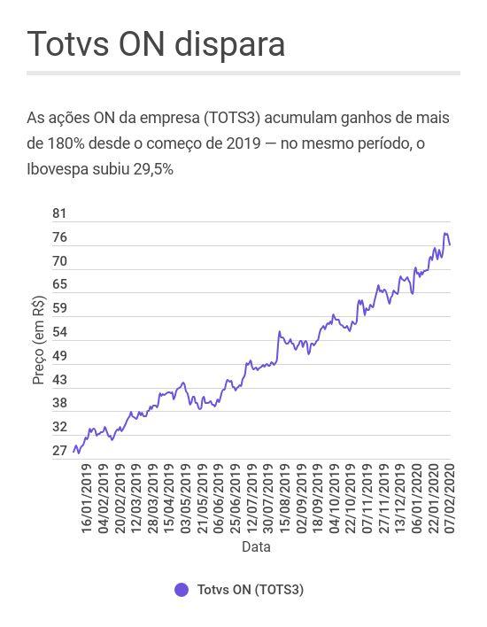 Desempenho das ações ON da Totvs (TOTS3) desde 2019