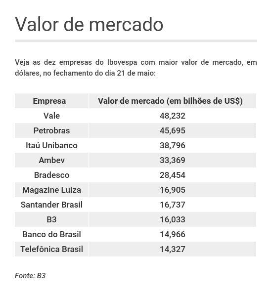 Ranking de valor de mercado do Ibovespa em dólares, liderado por Vale, Petrobras e Itaú
