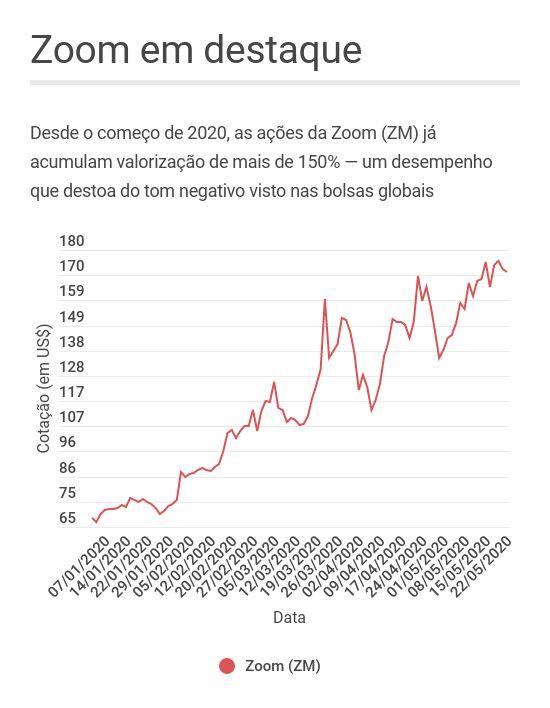 Comportamento das ações da Zoom em 2020