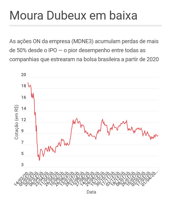 Moura Dubeux: desempenho das ações desde o IPO