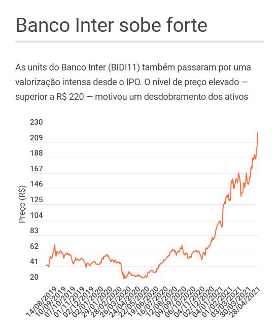 Desempenho das units do Banco Inter