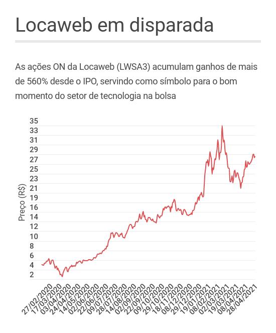 Desempenho das ações da Locaweb desde o IPO
