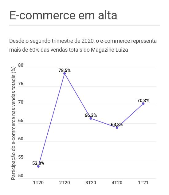 Magazine Luiza e-commerce