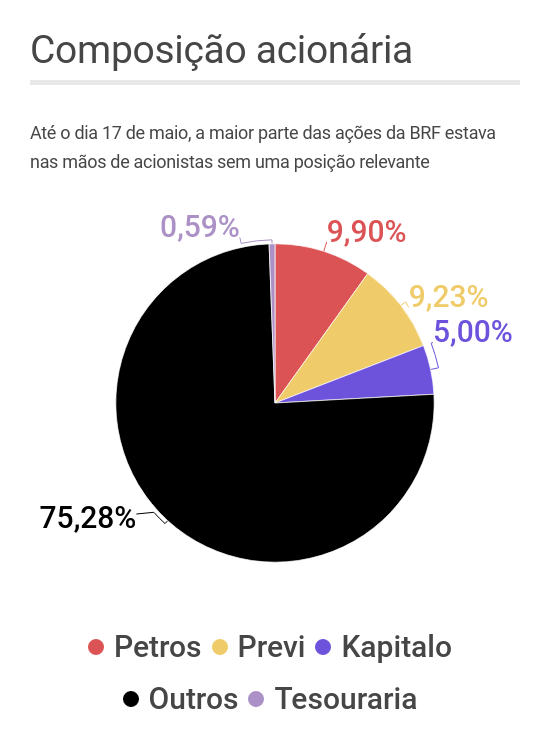 BRF posição acionária