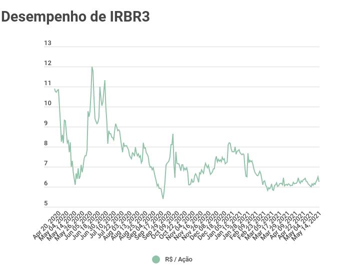 irbr3 ações gráfico