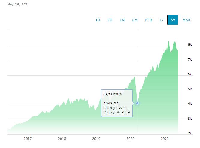 Investimento em ações de tecnologia - índice Nasdaq