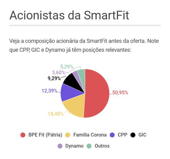 Acionistas SmartFit