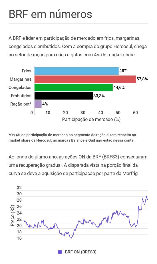 BRF dados