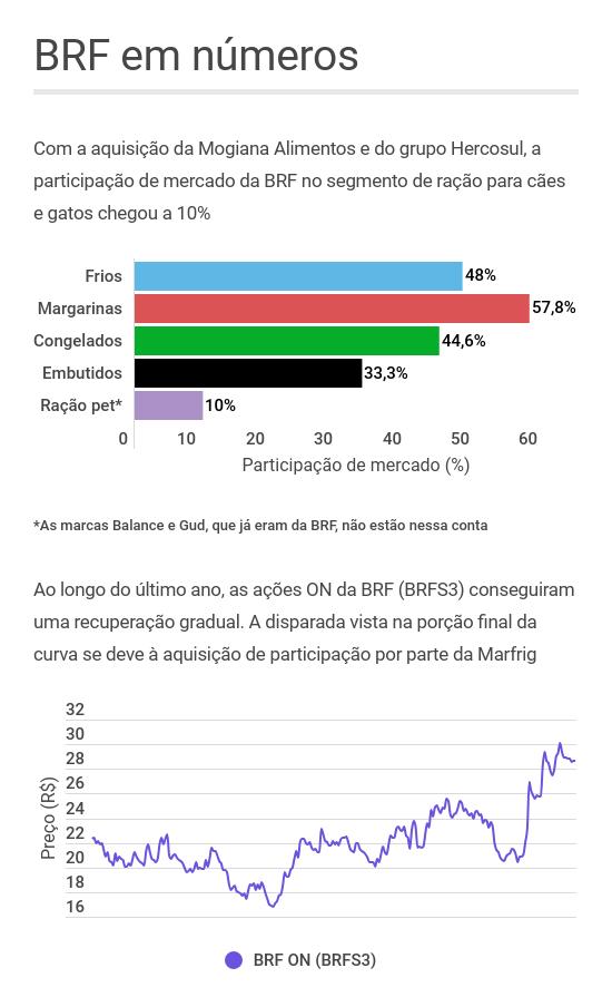 BRF dados Hercosul Mogiana