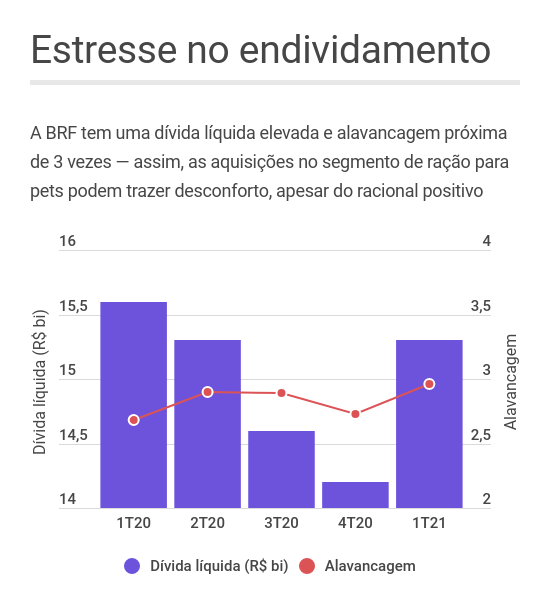 BRF endividamento