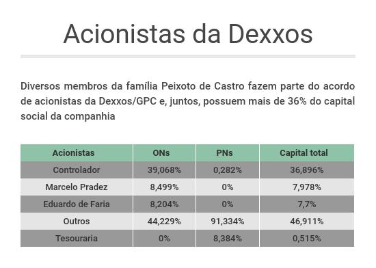 Dexxos GPC Acionistas
