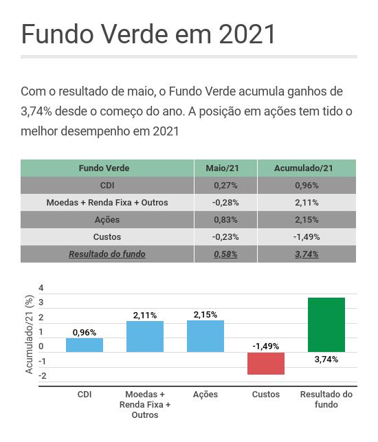 Fundo Verde em maio