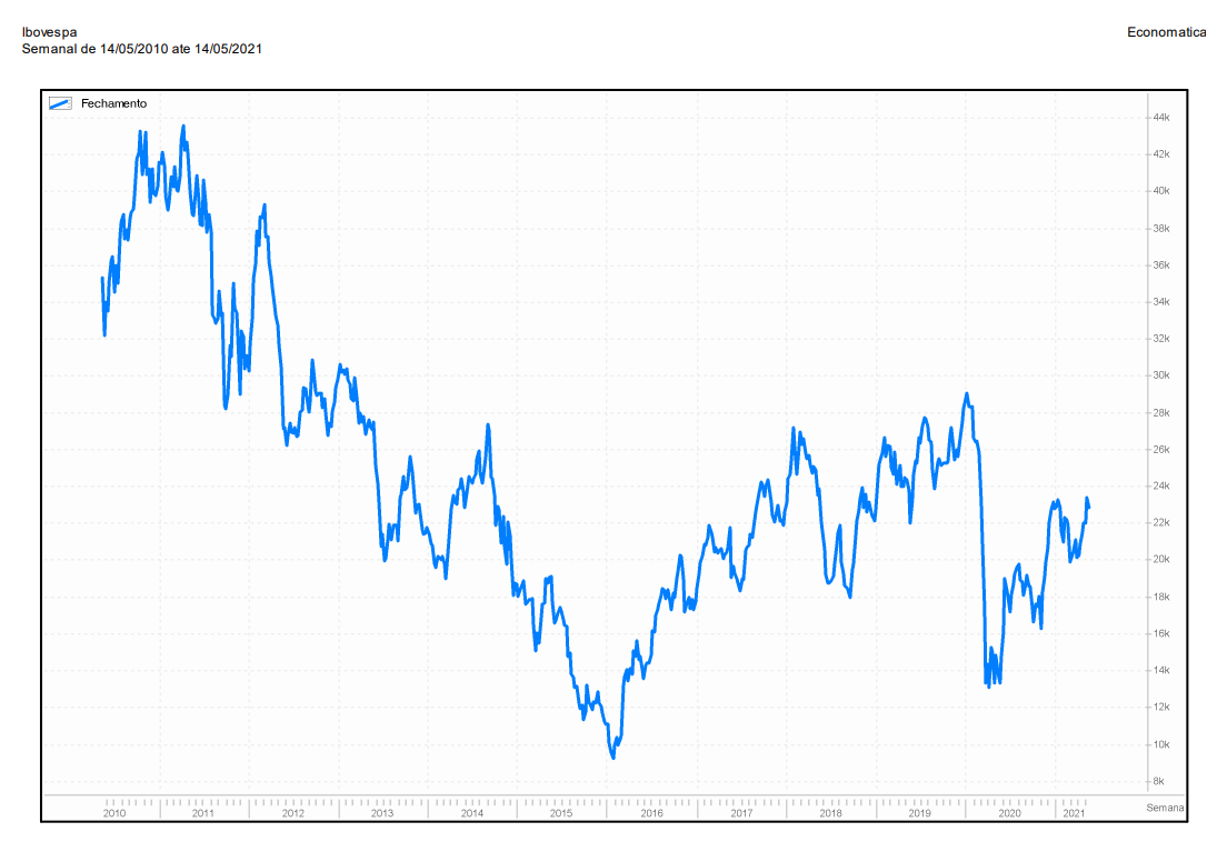 Gráfico Ibovespa de 2010 a 2021