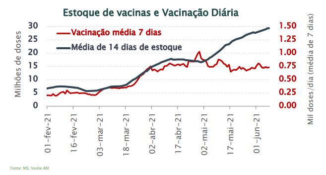 Gráfico Fundo Verde Vacinas