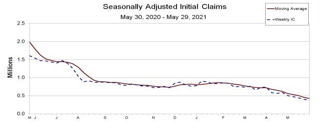 Pedidos de seguro-desemprego EUA
