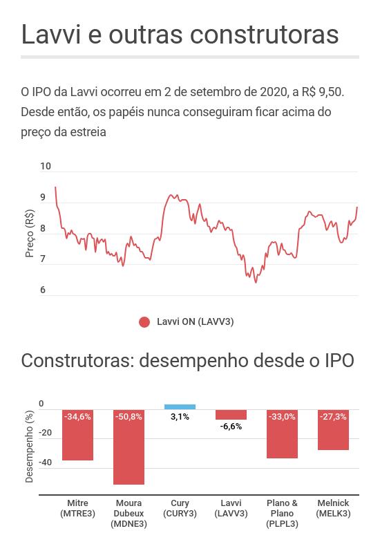 Lavvi e construtoras IPO
