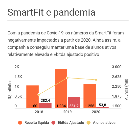 SmartFit números