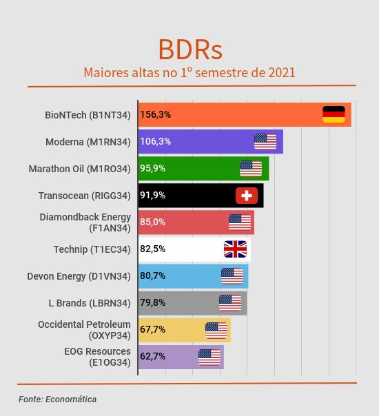 BDRs maiores altas