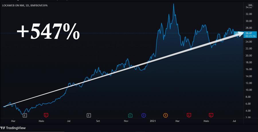 Lucro de Locaweb  LWSA desde o IPO - 547%