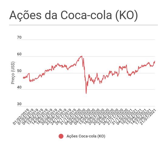 Coca-cola ações