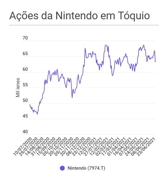Ações da Nintendo