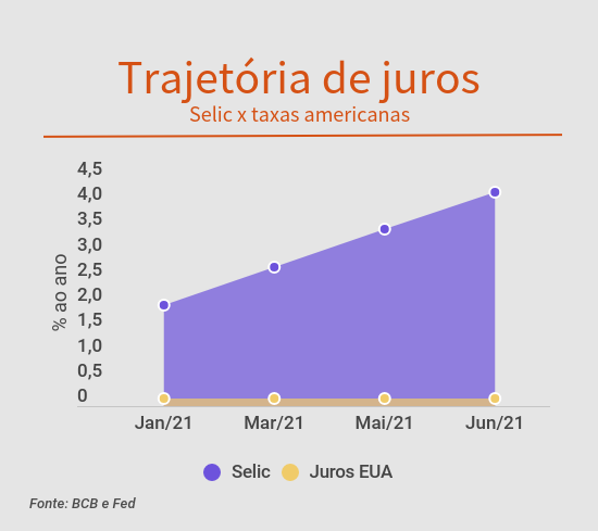 Diferencial de juros Brasil e EUA