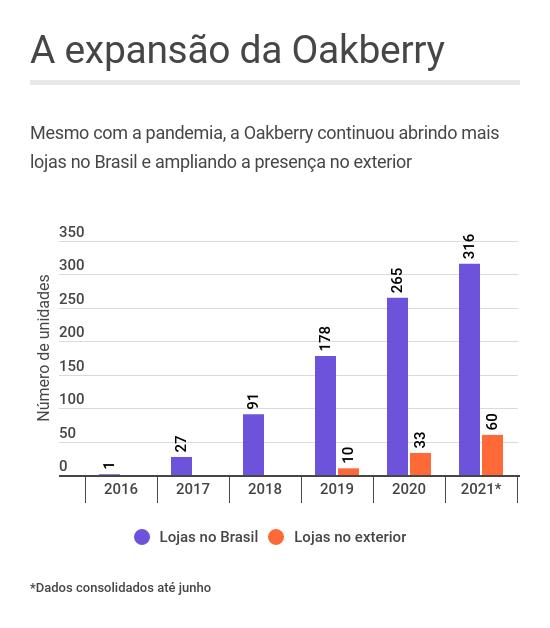 Oakberry lojas