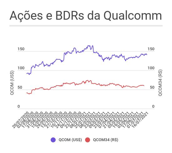 Qualcomm ações e BDRs