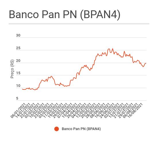 Banco Pan BPAN4