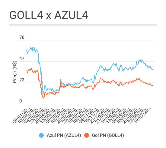 AZUL4 GOLL4