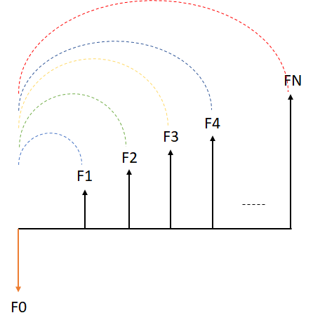 Esquema de setas que explica o modelo de fluxo de caixa descontado