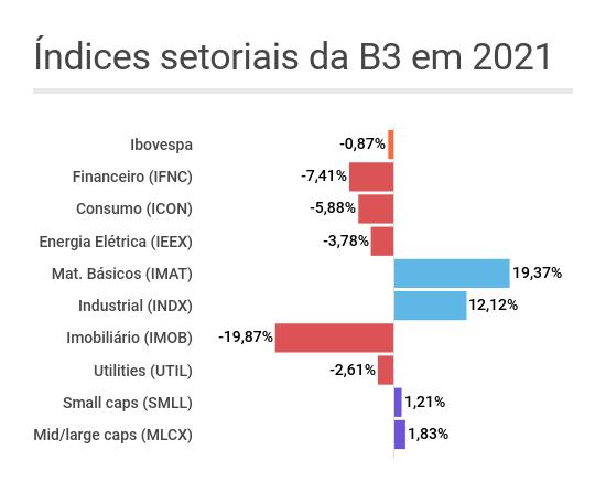 Gráfico de barras mostrando o desempenho dos índices setoriais da B3 desde o começo de 2021