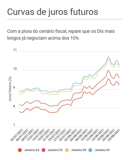 Gráfico de linhas mostrando a abertura das curvas de juros futuros ao longo do mês de agosto