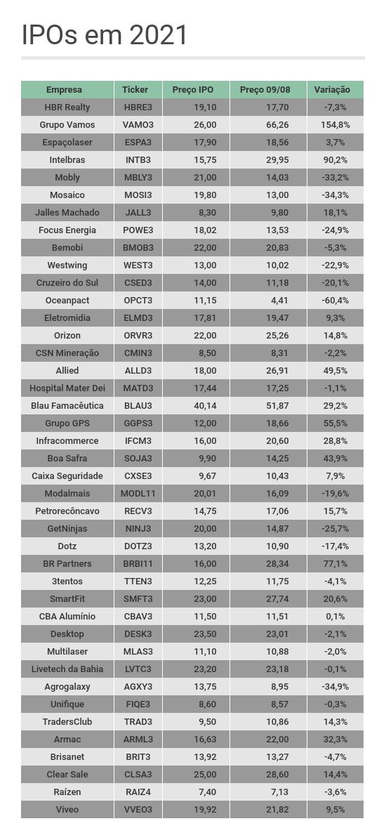 IPOs em 2021