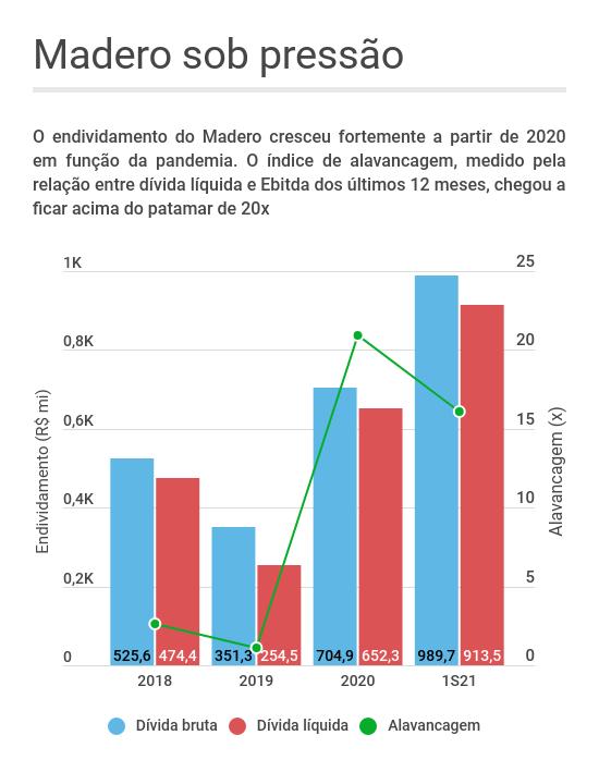 Madero dívida