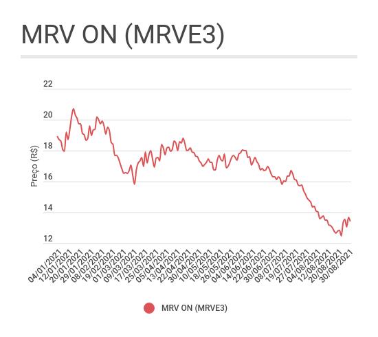 Gráfico de linha com o comportamento das ações ON da MRV (MRVE3) desde o começo de 2021