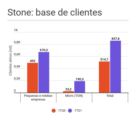 Stone STCO31 Ton TapTon