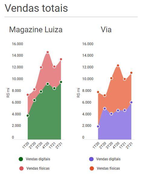 Gráfico de área mostrando a evolução das vendas totais de MAgazine Luiza (MGLU3) e Via (VIIA3) ao longo dos trimestres