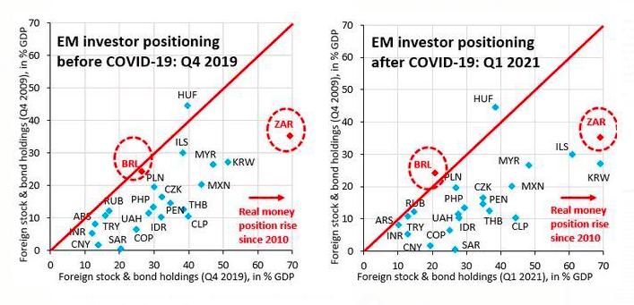 Gráficos mostrando a alocação dos investidores estrangeiros nos mercados emergentes ao longo do tempo. A bolsa e os ativos do Brasil perderam espaço, dado o aumento no risco político