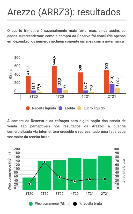 Gráfico de barras mostrando a evolução da receita líquida, Ebitda e lucro líquido da Arezzo (ARZZ3)nos últimos quatro trimestres; gráfico de barra e linha mostrando a evolução das vendas on-line enquanto porcentagem da receita bruta ao longo dos últimos seis semestres; os dados incluem a compra da Reserva, em dezembro de 2020