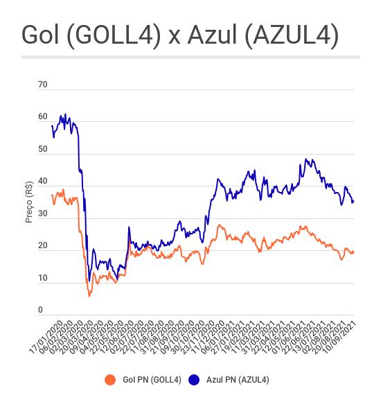 Gráfico de linha mostrando o comportamento das ações de Gol (GOLL4) e Azul (AZUL4) desde 2020