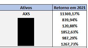 A tabela mostra as valorizações das 6 gamecoins selecionadas por André Franco para 'surfar' a onda dos NFTs. Imagem: Empiricus
