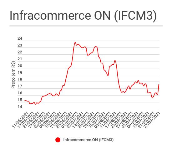 Gráfico de linha mostrando o comportamento das ações ON da Infracommerce (IFCM3) desde o IPO