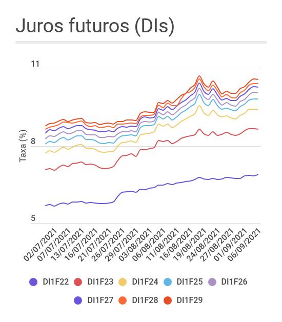 Gráfico de linha mostrando a abertura dos juros futuros ao longo do segundo semestre. As curvas começam nos DIs com vencimento em janeiro de 2022 e vão até janeiro de 2029