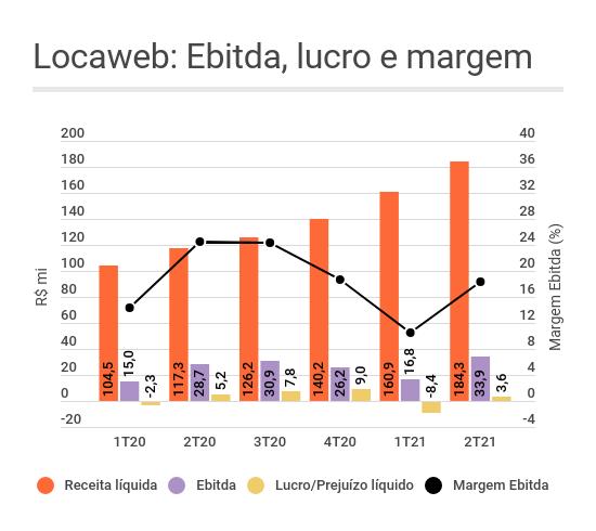 Gráfico de barras e linhas mostrando a evolução da receita líquida, do Ebitda, da margem Ebitda e do resultado líquido da Locaweb (LWSA3) ao longo do tempo
