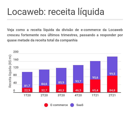 Gráfico de barra mostrando a evolução da receita líquida da Locaweb (LWSA3) ao longo dos trimestres, deixando clara a participação das divisões de e-commerce e SaaS
