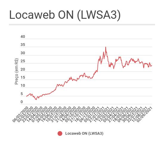 Gráfico de linha mostrando a evolução dos preços das ações ON da Locaweb (LWSA3) desde o IPO