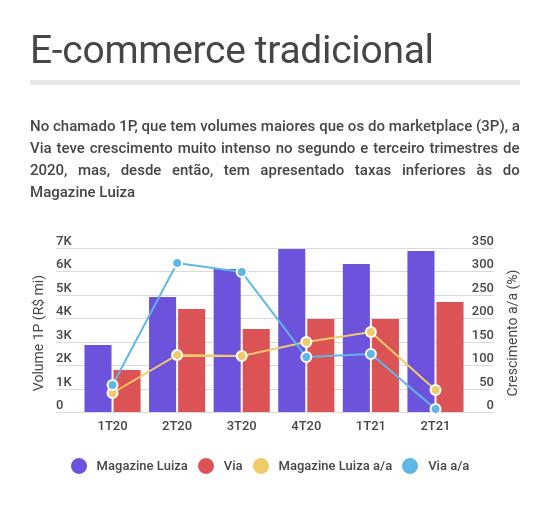 Gráfico de linhas e barras mostrando a evolução do volume bruto de vendas no e-commerce tradicional (1P) de Via (VIIA3) e Magazine Luiza (MGLU3) ao longo dos trimestres
